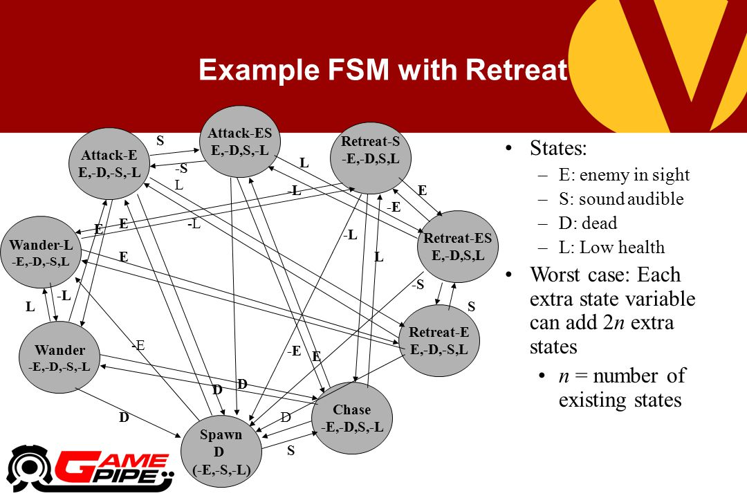 Example FSM with Retreat