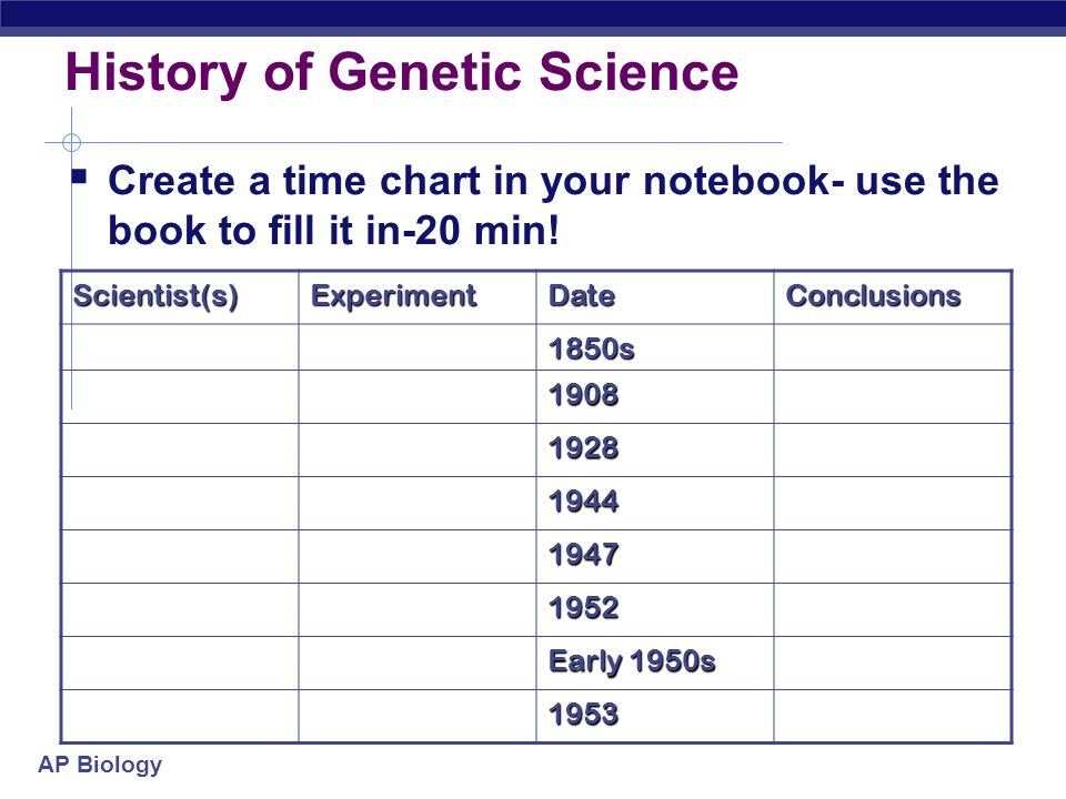 History of Genetic Science