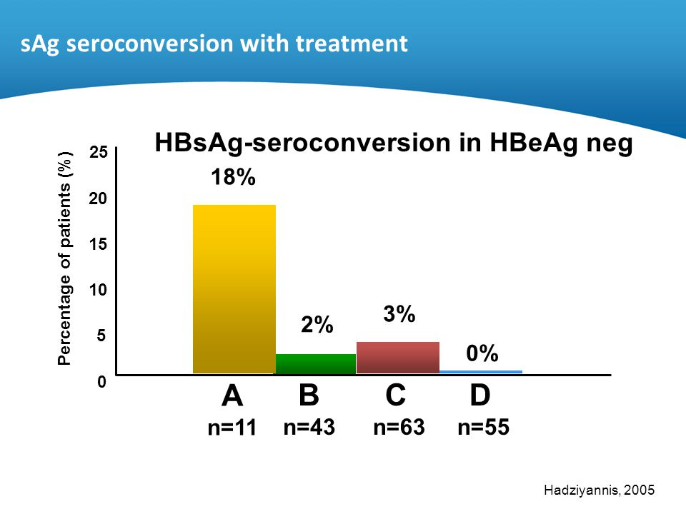 HBsAg-seroconversion in HBeAg neg