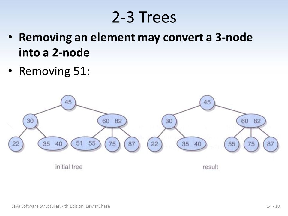 2-3 Trees Removing an element may convert a 3-node into a 2-node
