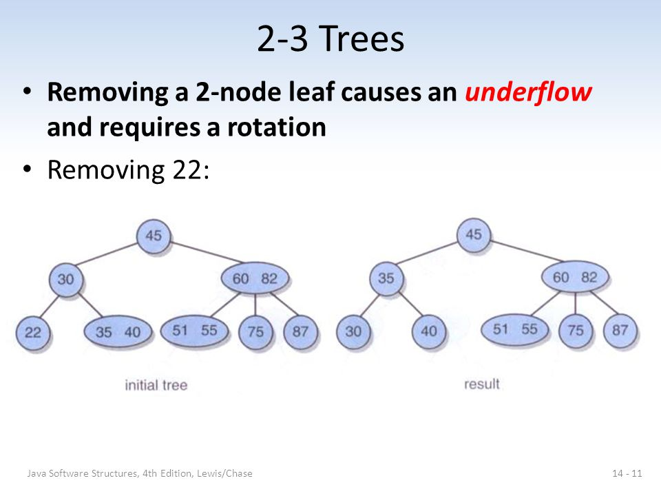 2-3 Trees Removing a 2-node leaf causes an underflow and requires a rotation.