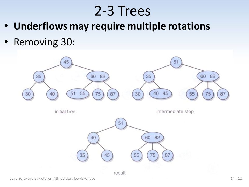 2-3 Trees Underflows may require multiple rotations Removing 30: