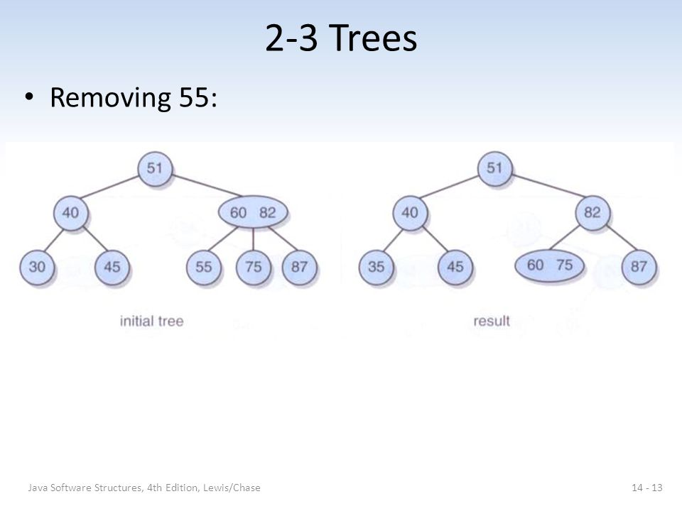 2-3 Trees Removing 55: Java Software Structures, 4th Edition, Lewis/Chase