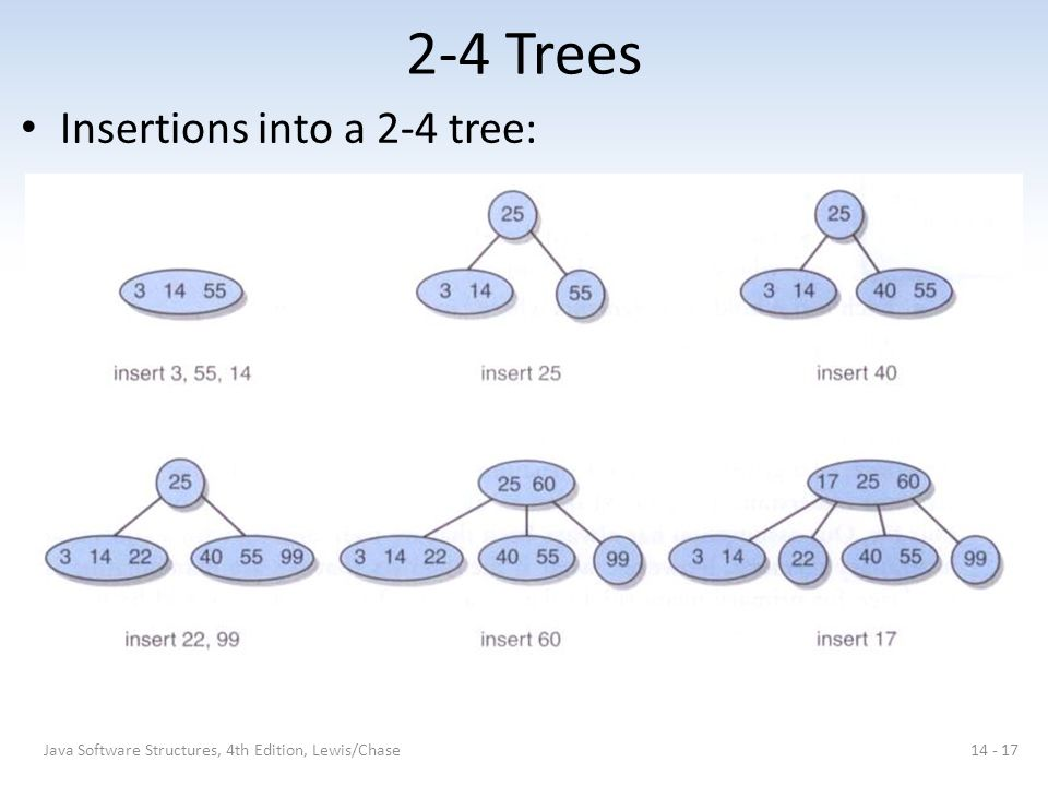 2-4 Trees Insertions into a 2-4 tree: