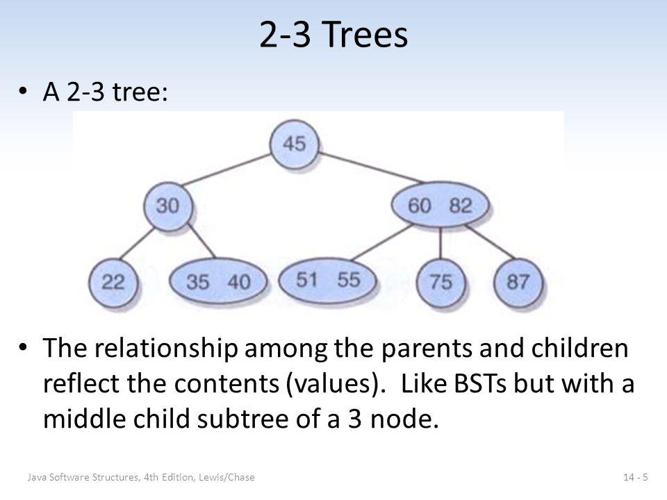 2-3 Trees A 2-3 tree: