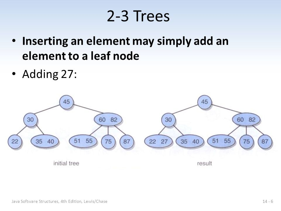 2-3 Trees Inserting an element may simply add an element to a leaf node.