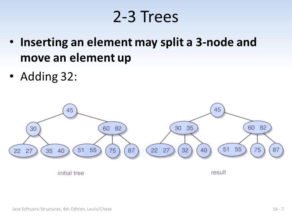 2-3 Trees Inserting an element may split a 3-node and move an element up.