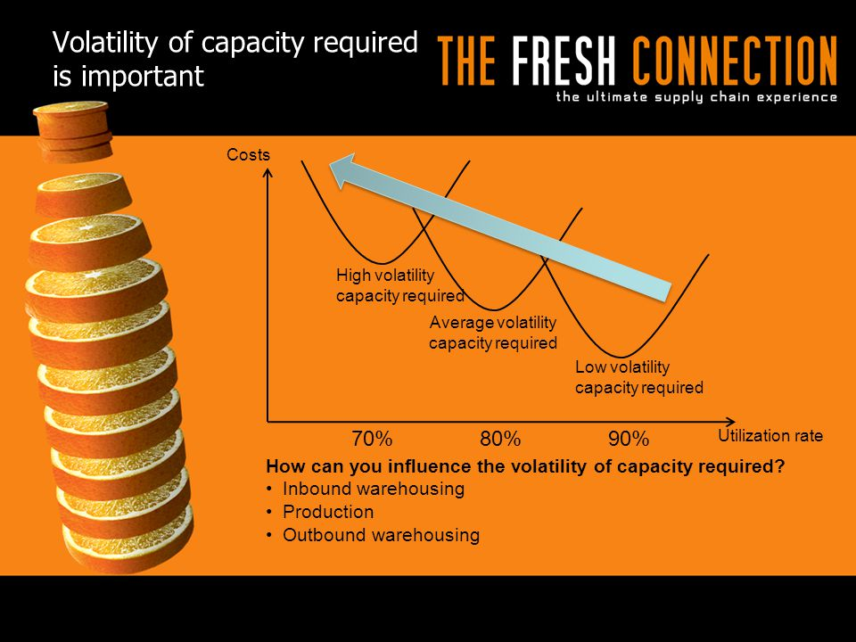 Volatility of capacity required is important