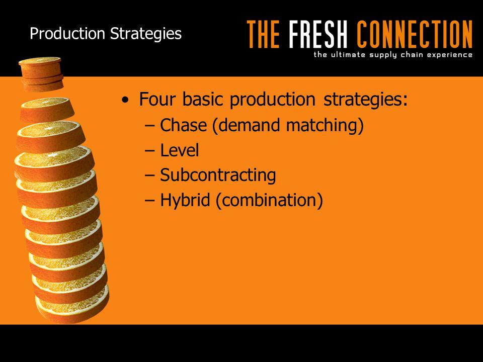 Production Strategies
