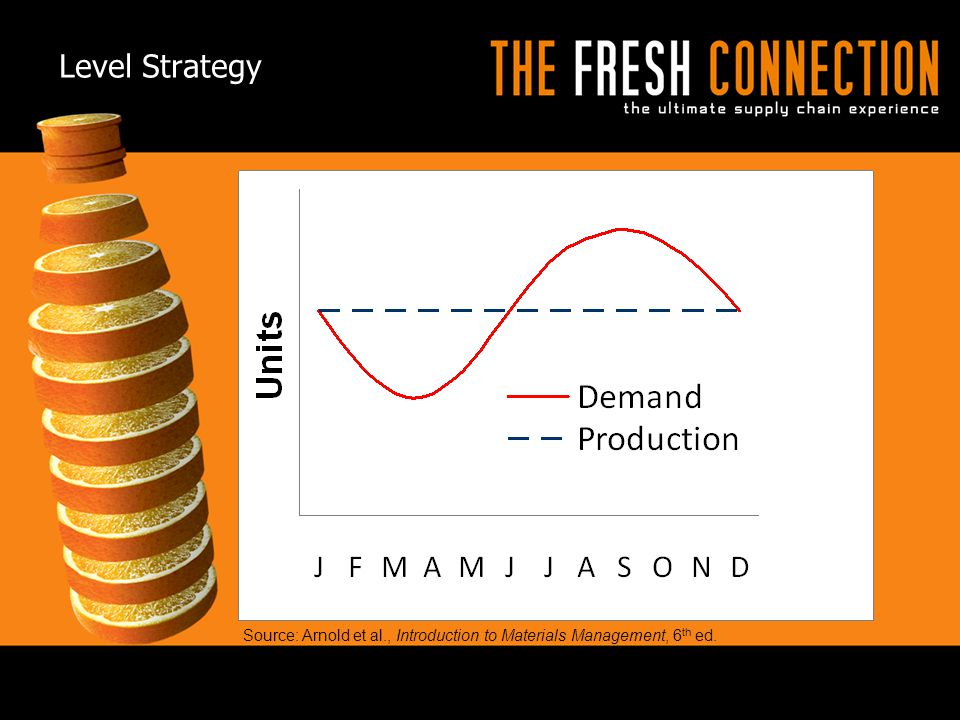 Level Strategy © 2009 APICS CONFIDENTIAL AND PROPRIETARY