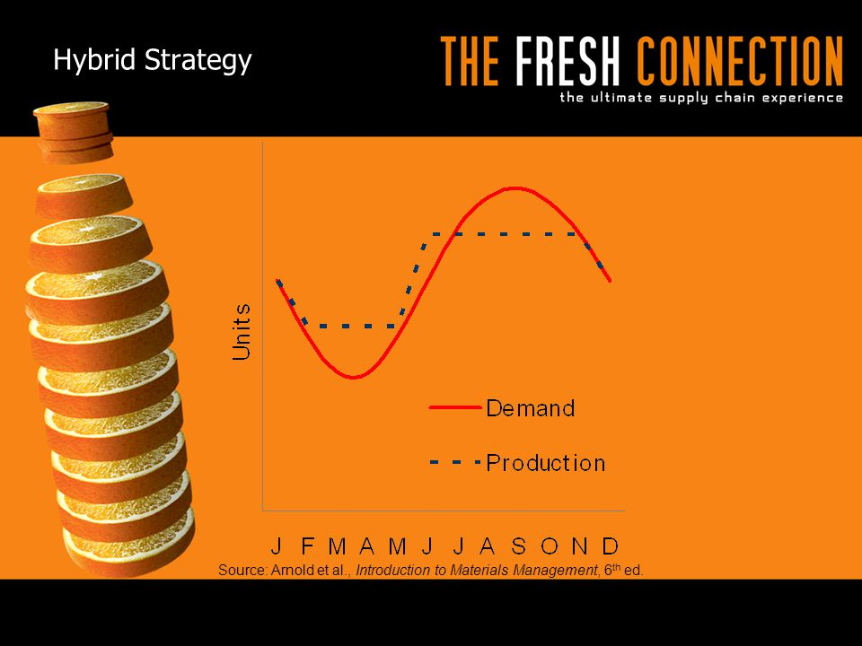 Hybrid Strategy © 2009 APICS CONFIDENTIAL AND PROPRIETARY