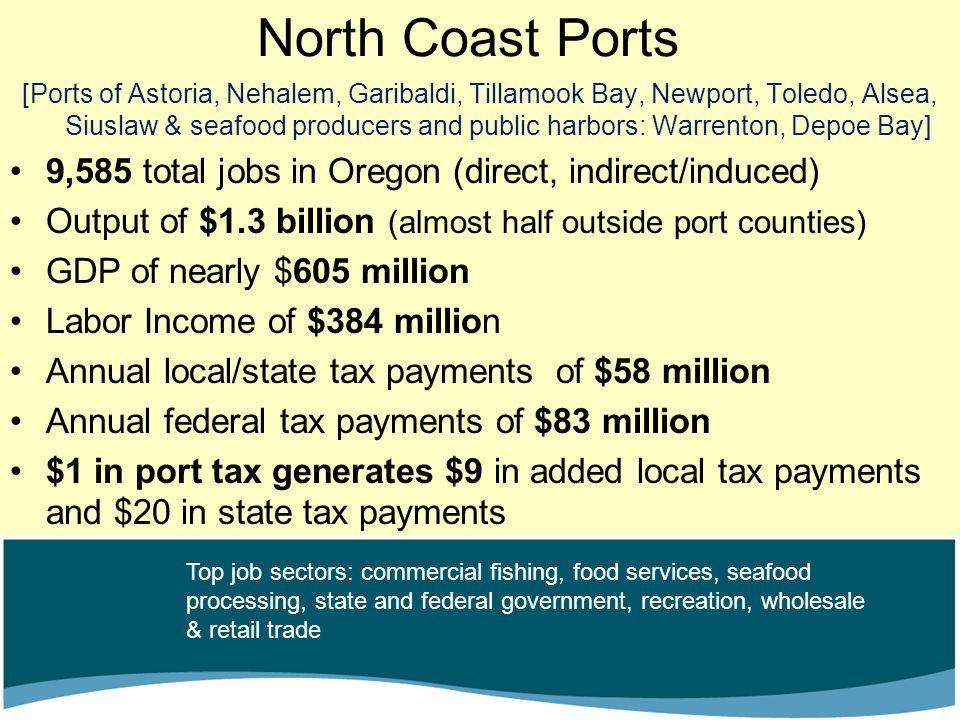 North Coast Ports