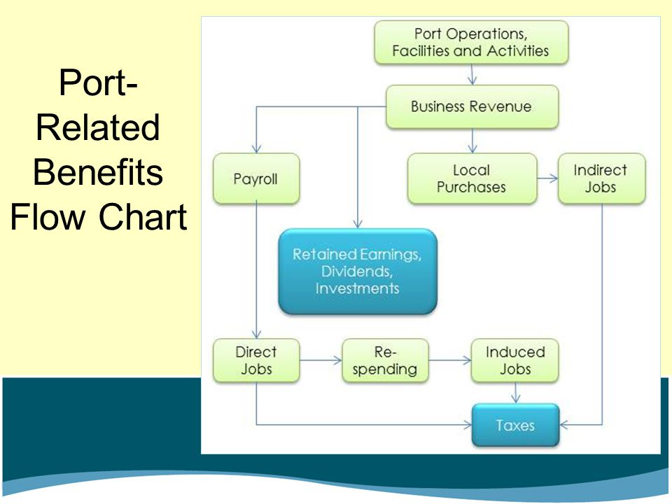 Port-Related Benefits Flow Chart