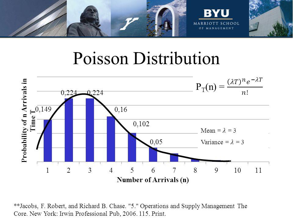 Poisson Distribution PT(n) = 𝜆𝑇 𝑛 𝑒 −𝜆𝑇 𝑛! Mean = 𝜆 = 3