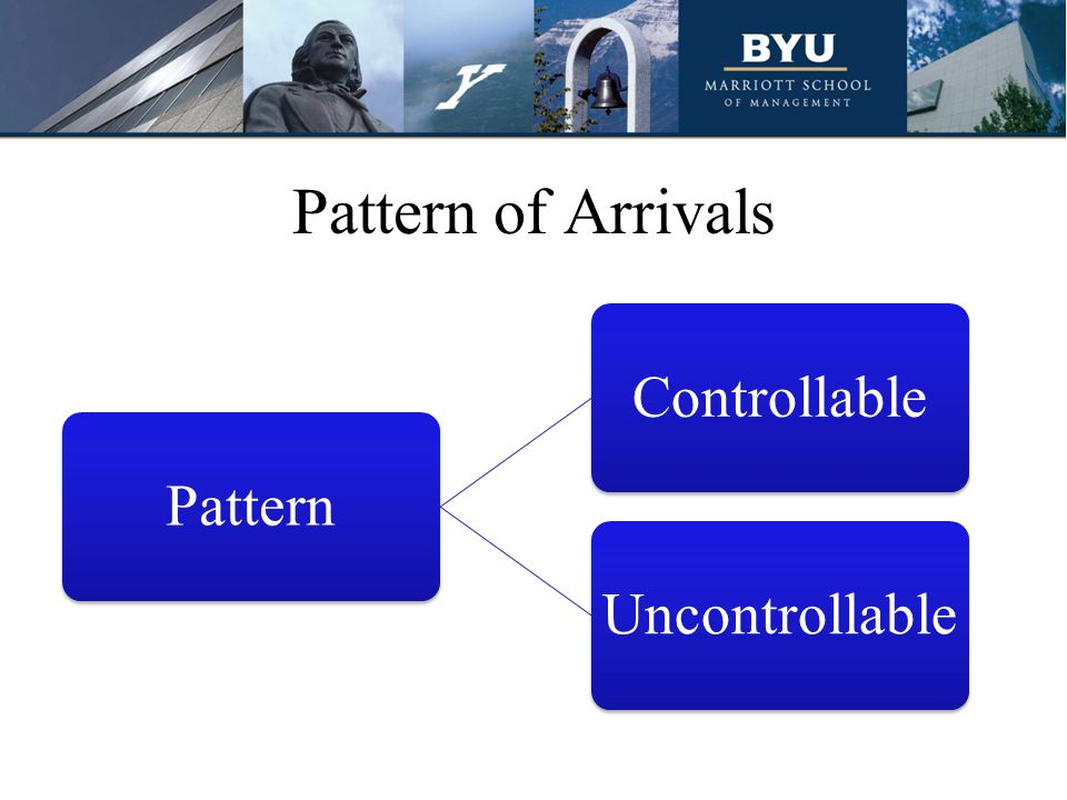 Pattern of Arrivals Pattern. Controllable. Uncontrollable. The arrivals at a system are far more controllable than is generally recognized.