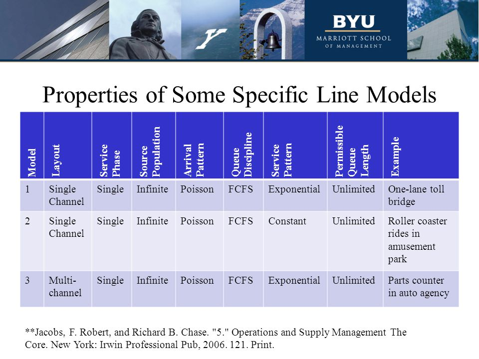 Properties of Some Specific Line Models