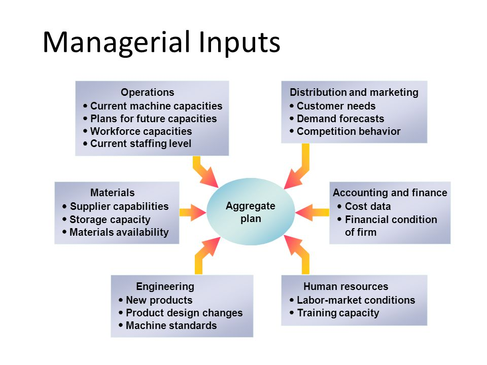 Managerial Inputs Supplier capabilities Storage capacity