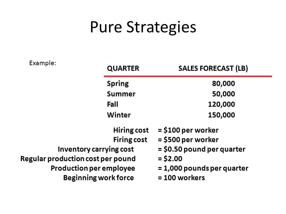 Pure Strategies QUARTER SALES FORECAST (LB) Spring 80,000