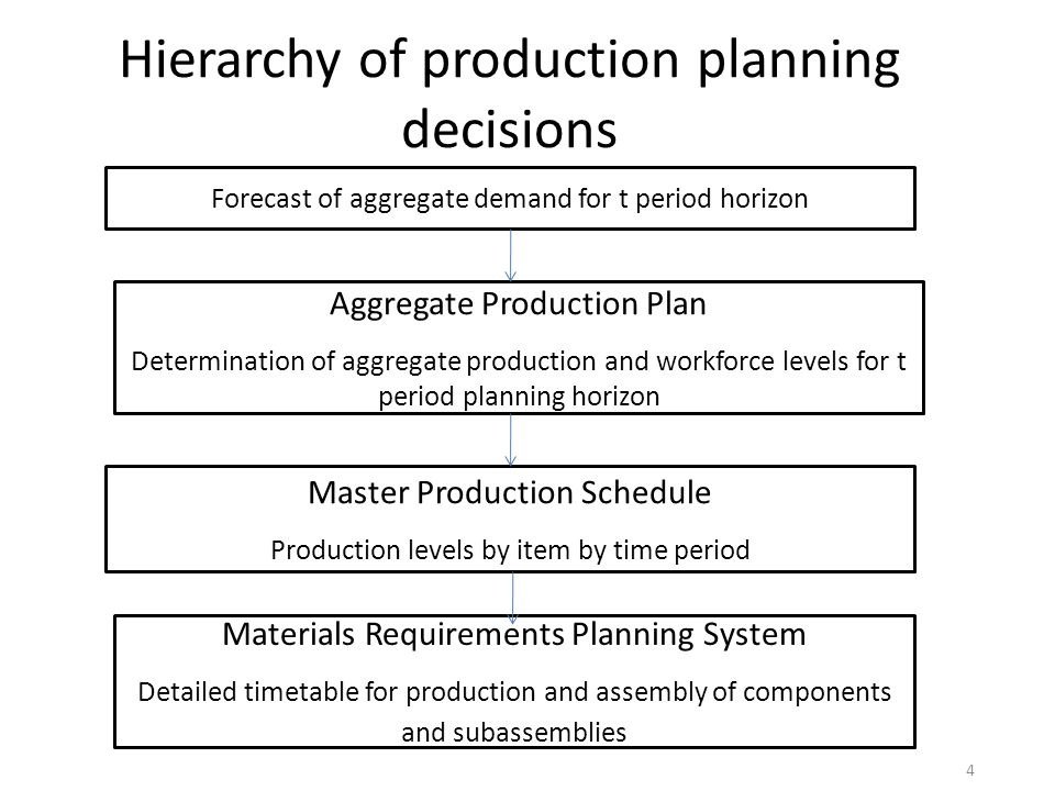 Hierarchy of production planning decisions