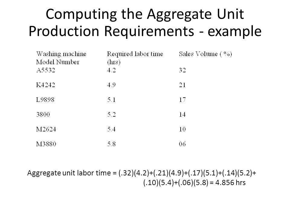 Computing the Aggregate Unit Production Requirements - example