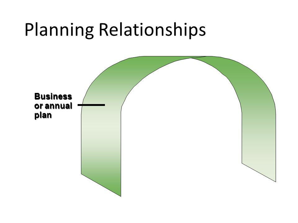 Planning Relationships