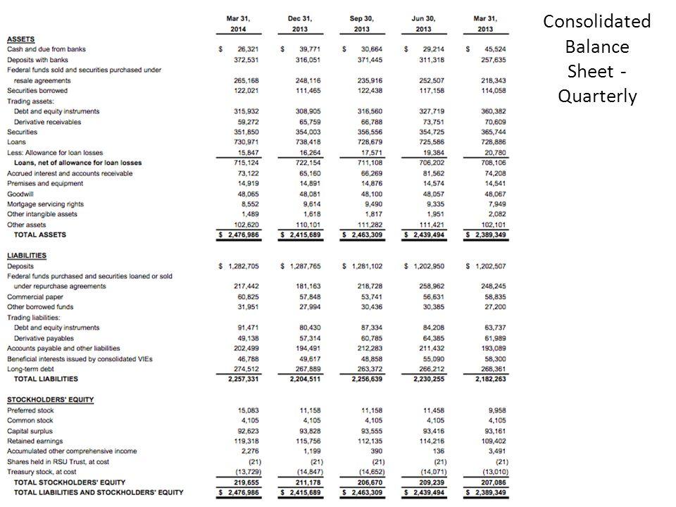 Consolidated Balance Sheet - Quarterly