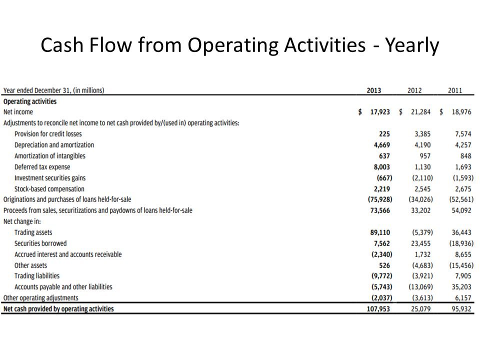 Cash Flow from Operating Activities - Yearly