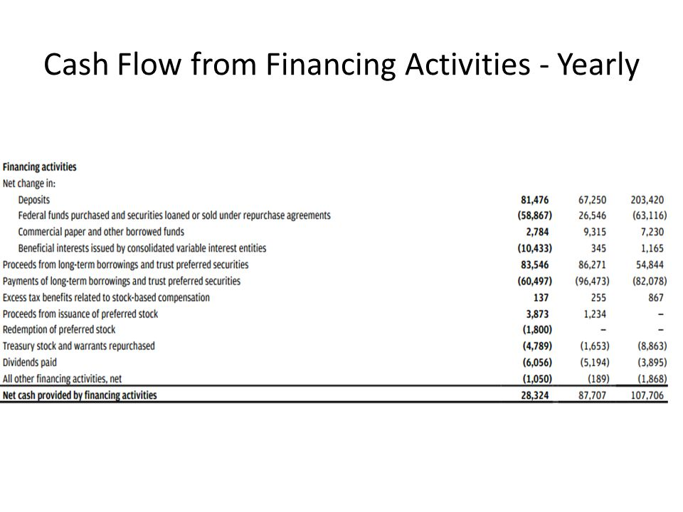 Cash Flow from Financing Activities - Yearly