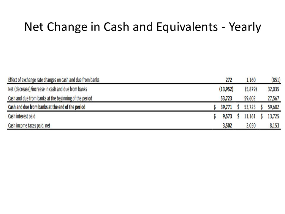 Net Change in Cash and Equivalents - Yearly