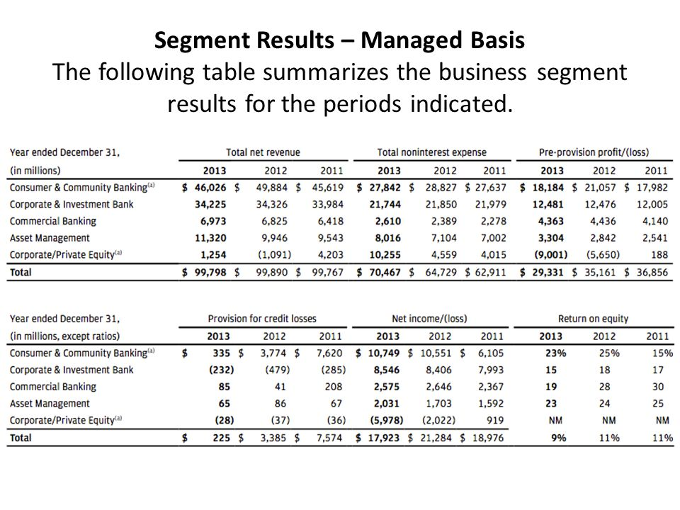 Segment Results – Managed Basis The following table summarizes the business segment results for the periods indicated.