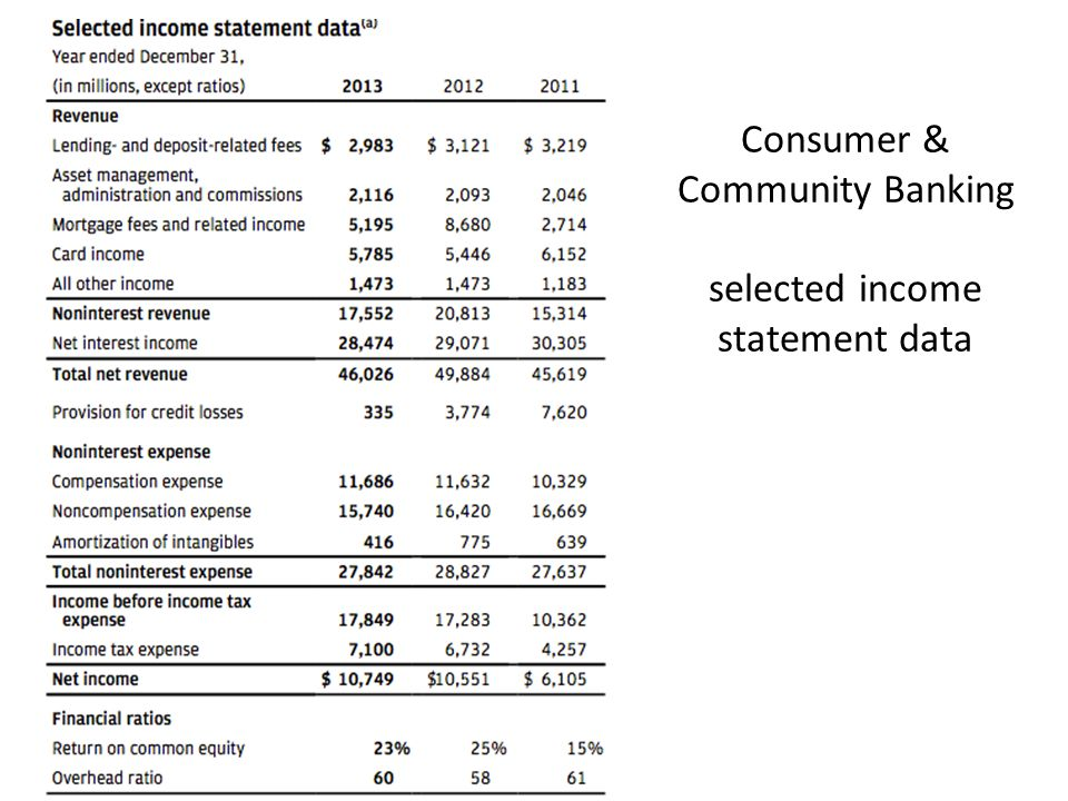 Consumer & Community Banking selected income statement data