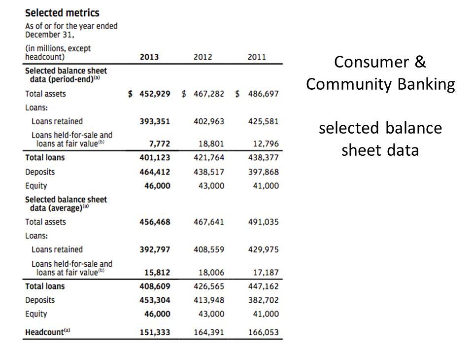 Consumer & Community Banking selected balance sheet data