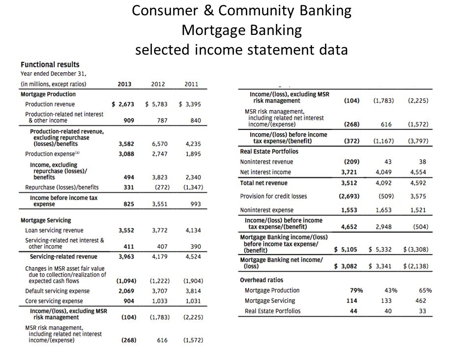 Consumer & Community Banking Mortgage Banking selected income statement data