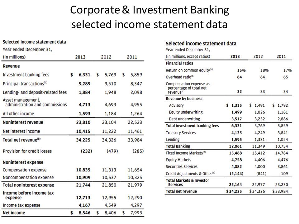 Corporate & Investment Banking selected income statement data