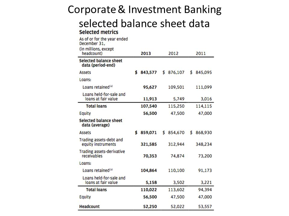 Corporate & Investment Banking selected balance sheet data