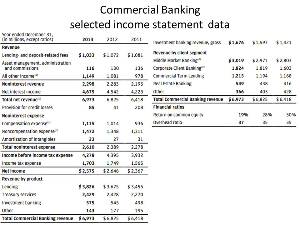 Commercial Banking selected income statement data