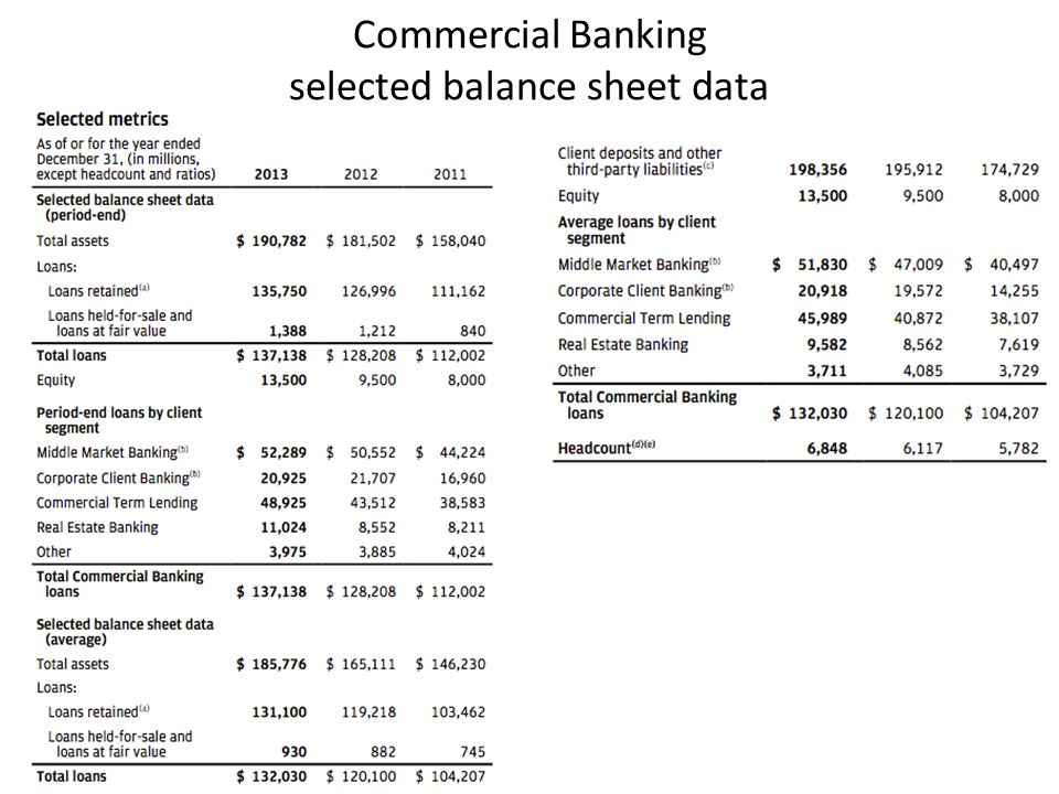 Commercial Banking selected balance sheet data