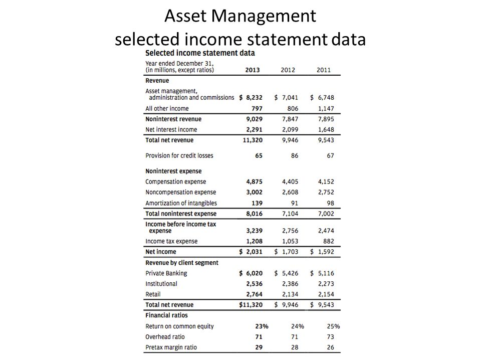Asset Management selected income statement data