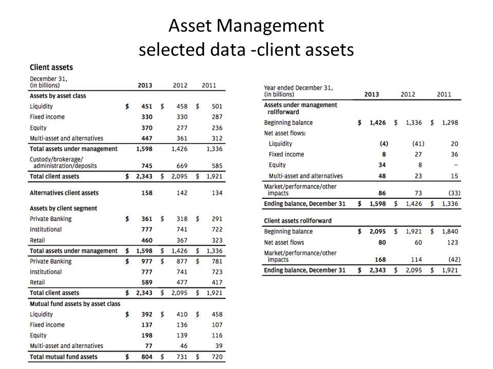 Asset Management selected data -client assets