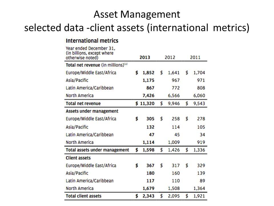 Asset Management selected data -client assets (international metrics)