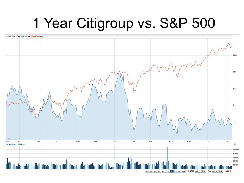 1 Year Citigroup vs. S&P 500