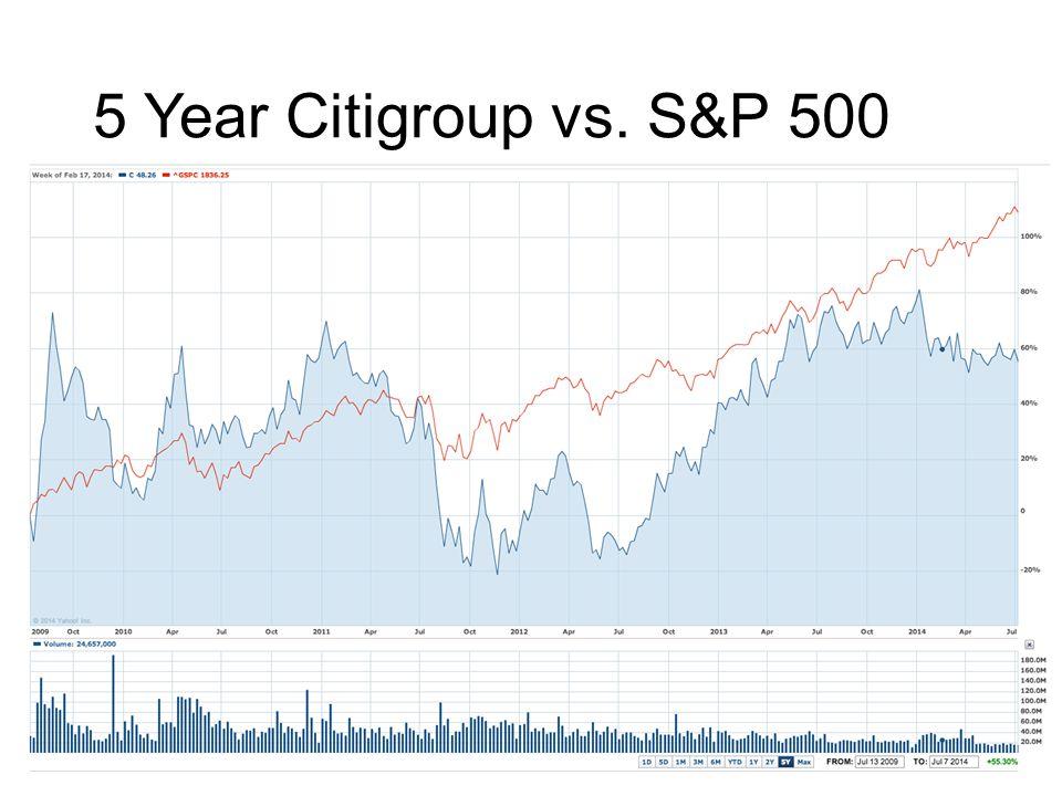 5 Year Citigroup vs. S&P 500