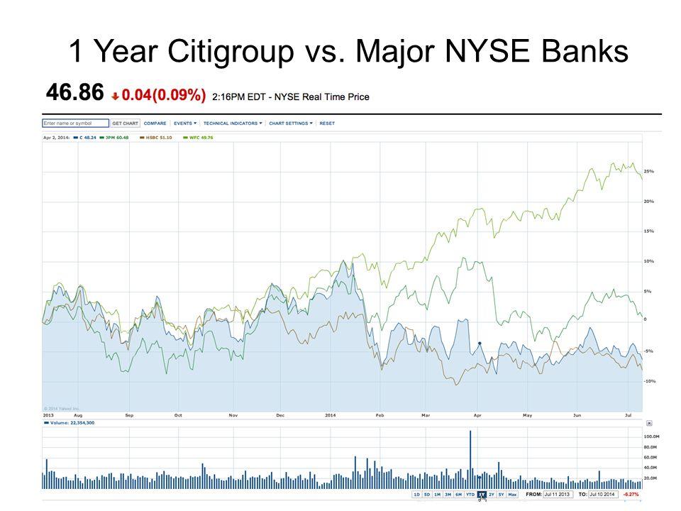 1 Year Citigroup vs. Major NYSE Banks