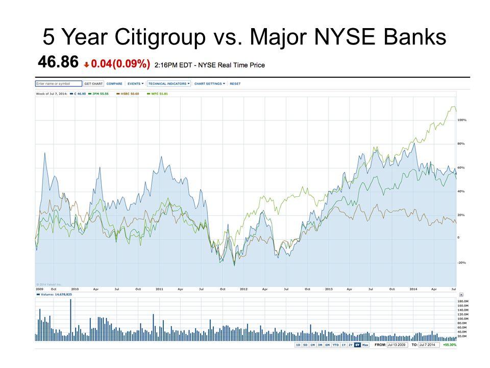5 Year Citigroup vs. Major NYSE Banks
