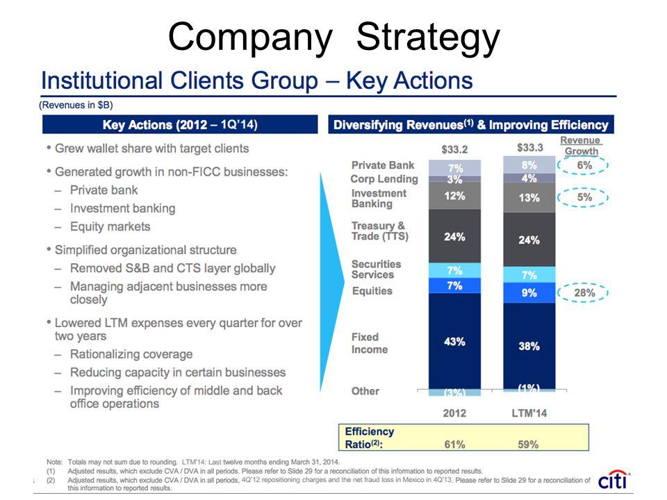 Company Strategy