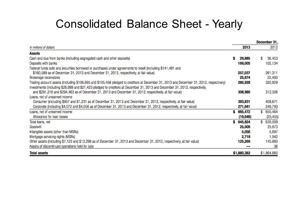 Consolidated Balance Sheet - Yearly