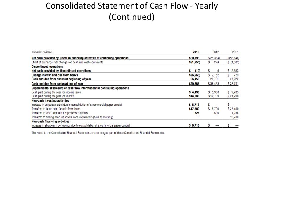Consolidated Statement of Cash Flow - Yearly (Continued)