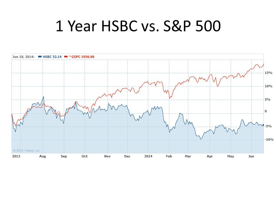 1 Year HSBC vs. S&P 500