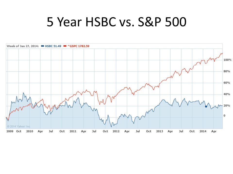 5 Year HSBC vs. S&P 500