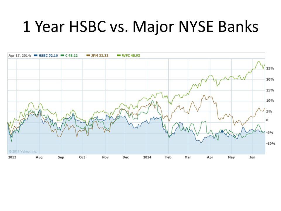 1 Year HSBC vs. Major NYSE Banks